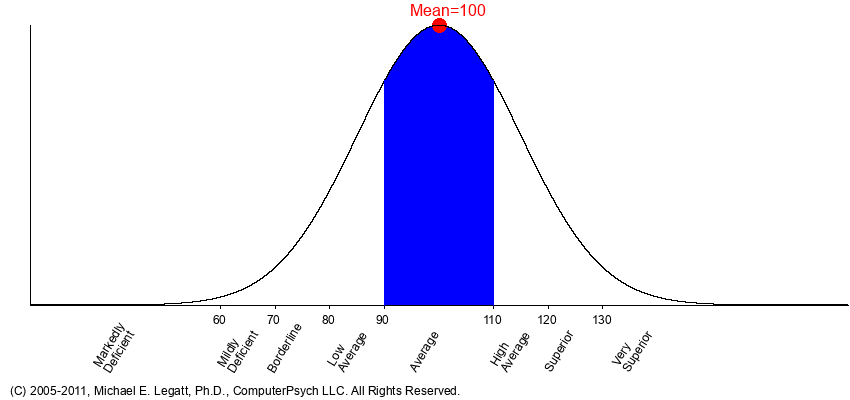 Graphical representation of the normal curve